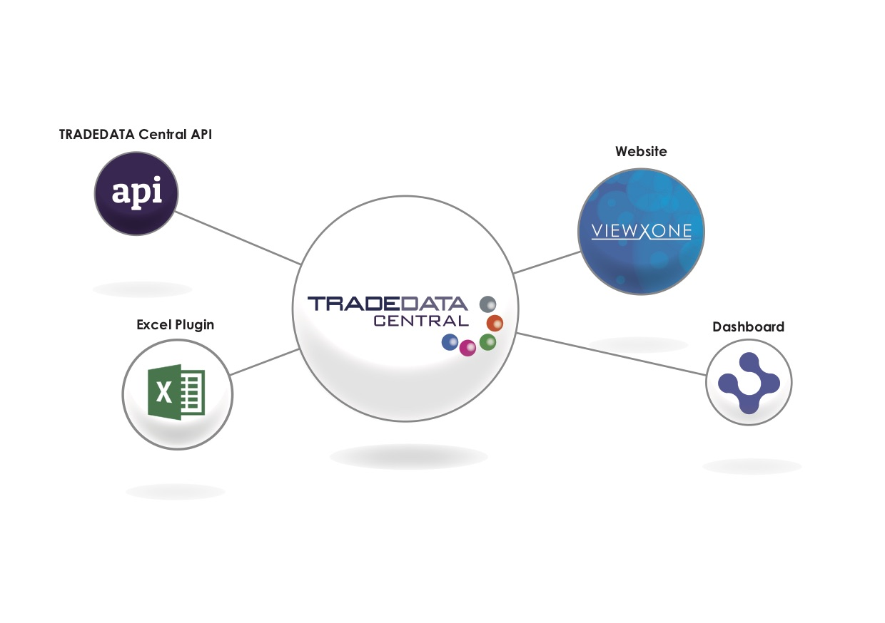 TRADEDATA Central logo with lines coming out to API, Excel Plugin, Dashboard and ViewXone logos